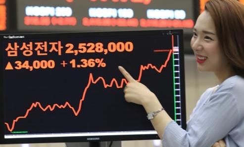 ▲ 지난 13일 한국거래소 직원이 삼성전자 주가를 확인하고 있다. (사진=연합)