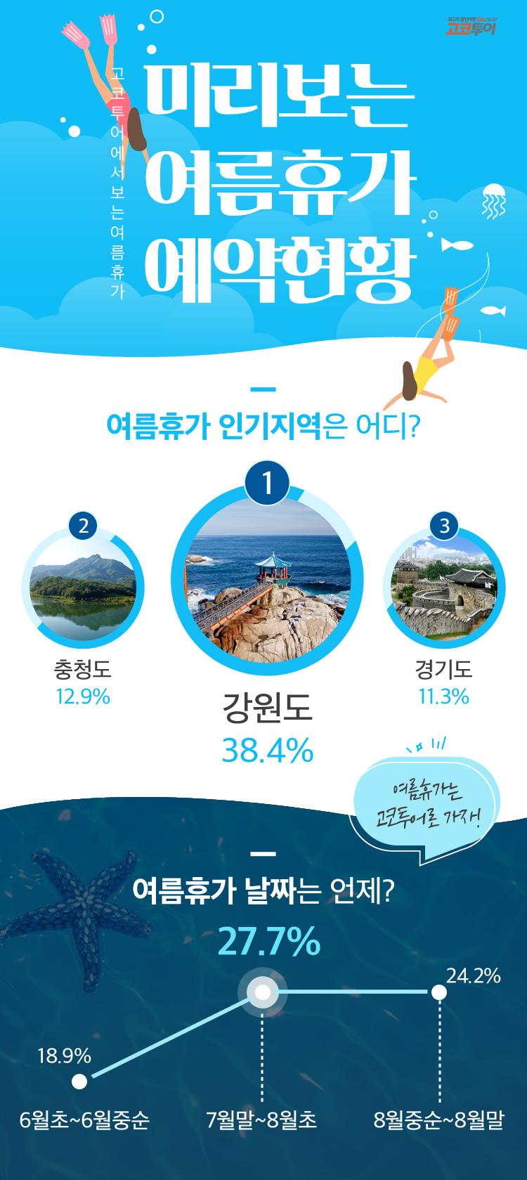 ▲ 미리보는 여름휴가 예약현황 공개, 인기지역 1위 강원도