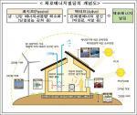 신재생에너지 많이 쓰는 건물에 인센티브 준다