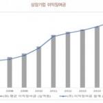 """상장사 이익잉여금 655조…""""투자 유인책 필요"""""""