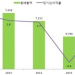 한국기업 해외법인 작년 순익 90억달러…흑자전환
