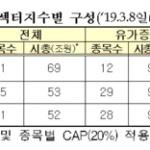 한국거래소, KRX 300 섹터지수 3종 오는 18일 발표