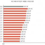 포장 김치 나트륨 '범벅'…하루 2번 먹으면 권장량 30%