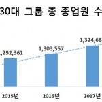 30대그룹 종업원 4년간 7만9000명 늘어…제조업이 절반