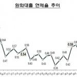 4월 은행 대출 연체율 중소기업 0.06% 상승