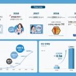 삼양사 큐원 상쾌환, 누적판매량 5000만포 돌파