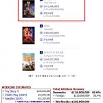 """토이스토리4, 전 세계 박스오피스 1위…극장가는 지금 """"토이 스토리 열풍"""""""