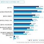 국내 기업의 47%, 클라우드 도입 시 가장 큰 고민은 '보안'