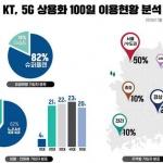 "KT ""5G 커버리지 확대‧혁신 서비스 확산에 주력"""