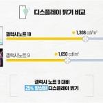 삼성 갤럭시노트10, 디스플레이 화질평가서 '최고등급' 획득