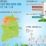 전국 9~11월 아파트 7만4000가구 입주…작년보다 40% 줄어