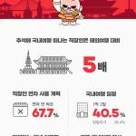 짧은 추석 연휴, 해외보다 국내로…일본 여행수요 8%로 '뚝'