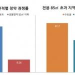 올해 1순위 청약 경쟁률 '수도권·중대형' 치열
