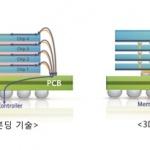 삼성전자, 업계 최초 '12단 3D-TSV' 패키징 기술 개발