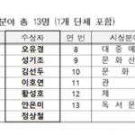 서울시 문화상 수상자 무용가 안은미 등 선정