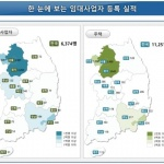 10월 서울 신규 임대사업자 2001명…전월비 11.3%↓
