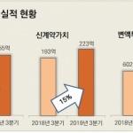미래에셋생명, 3분기 영업익 344억원…전년비 63%↑