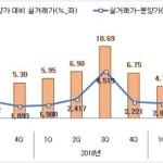 """""""로또분양 맞네""""…서울 아파트 1년내 평균 3.7억↑"""