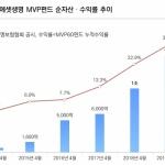 미래에셋생명, 변액보험 'MVP'펀드 1조5000억원 돌파