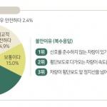 """한국교통안전공단 """"보행자 70% 신호 있는 횡단보도에서도 교통사고 불안 느껴"""""""
