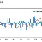 11월 수출물가 전월비 1.8%↓…원화 강세·해외 수요 감소